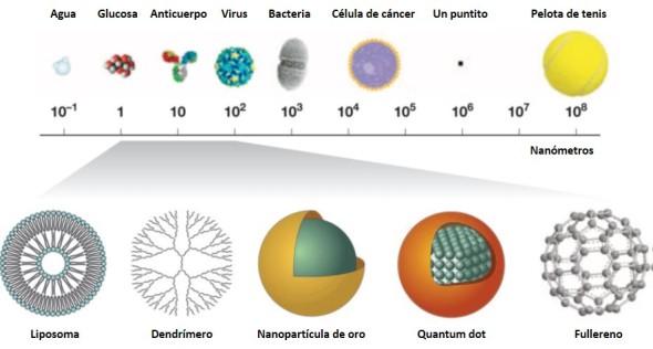 Nanopartículas. Ana María Coto. La Química en el siglo XXI