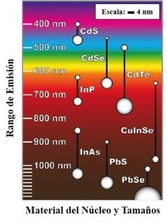 Nanoparticulas y rango de emisión. Ana María Coto. La Química en el siglo XXI