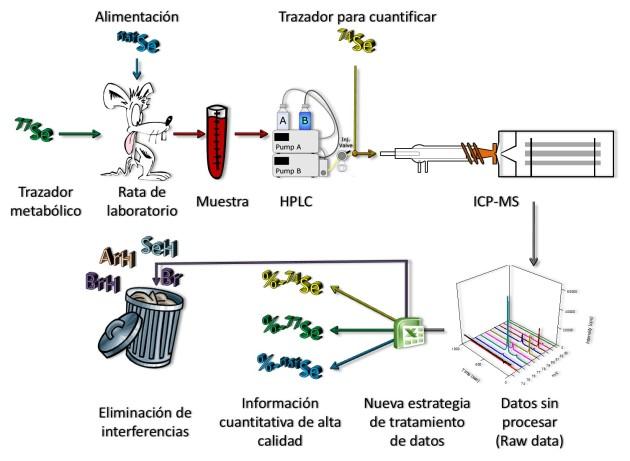 Nueva metodología de especiación química del selenio - Dr. Justo Giner