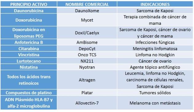 Tabla de medicamentos liposomales