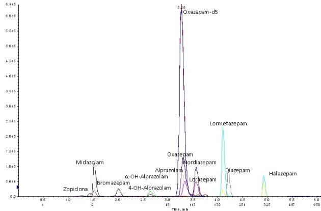 Cromatograma Benzodiazepinas LC-MS