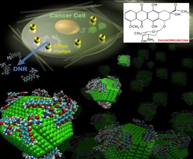 Nanodiamantes y cáncer