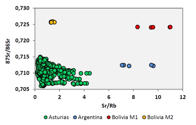 quimica-fabada-asturiana-estroncio-rubidio-isotopos
