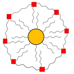 nanopartícula oro ciencia