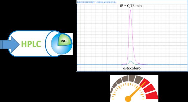 Analisis Tocoferol ciencia quimica